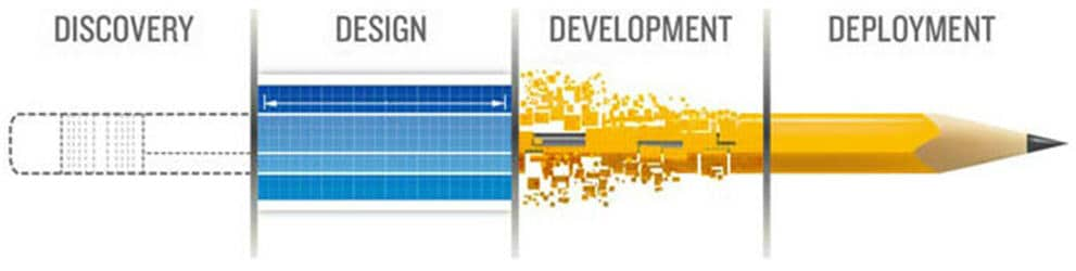 website and application development